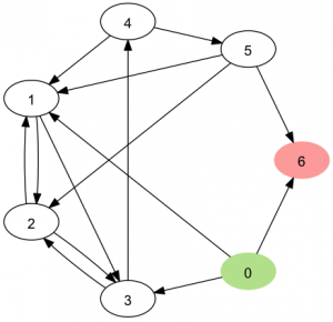Graph with a Hamiltonian Path from 0 to 6